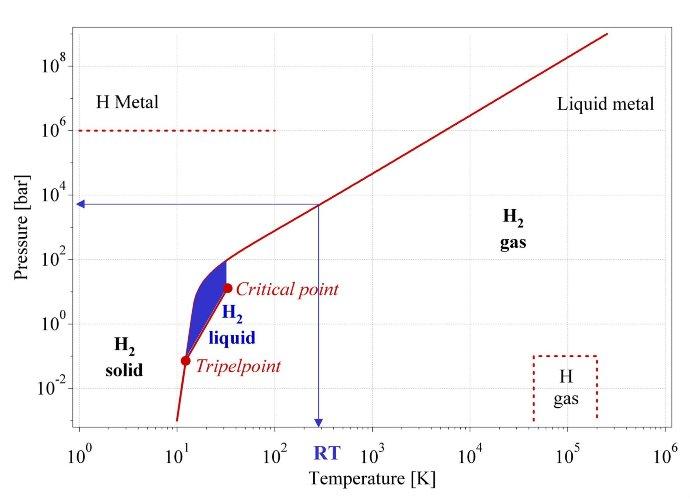 Hydrogen critical pressure